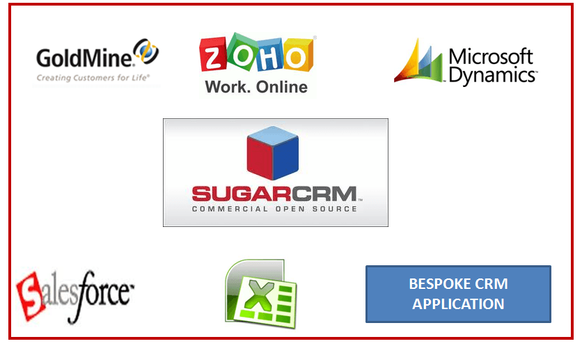 Migrate to SugarCRM