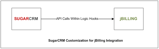 SugarCRM J Billing Integration