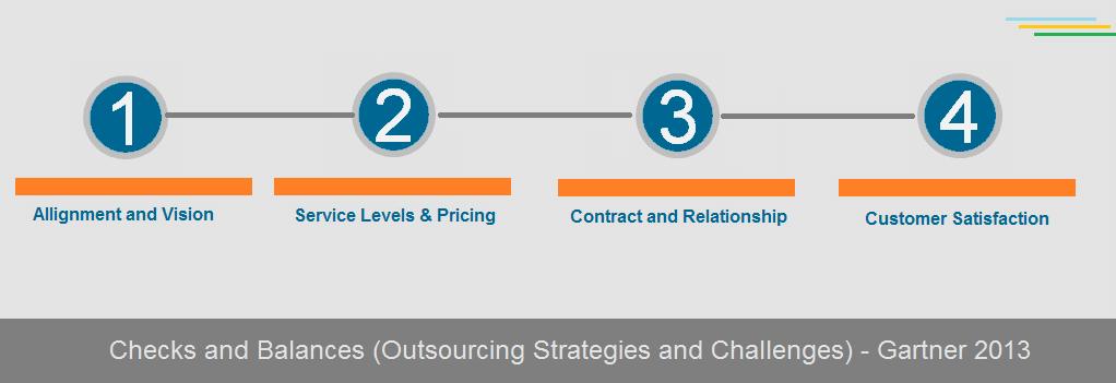 Gartner - Checks and Balances while Outsourcing