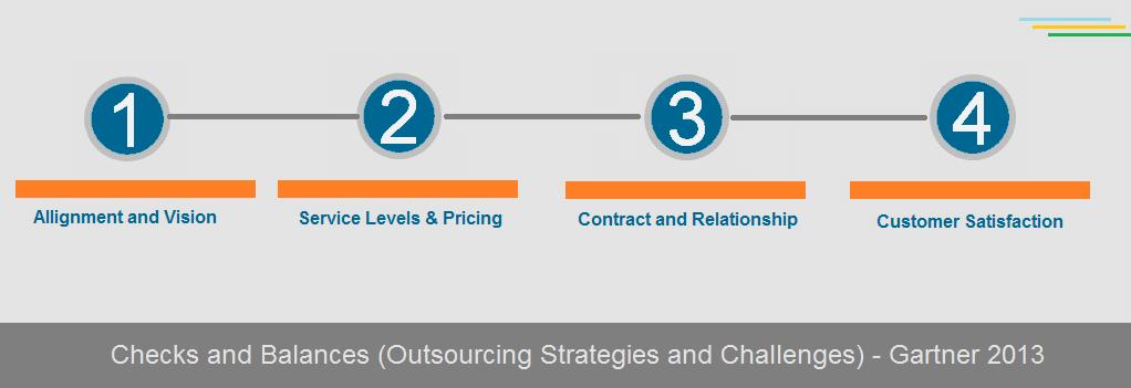 Gartner - Checks and Balances while Outsourcing