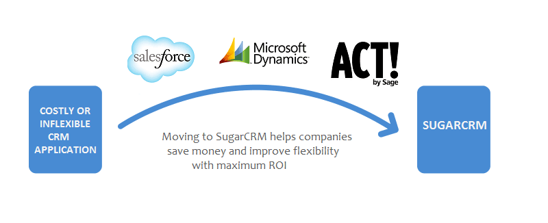 Migrating to SugarCRM leading to cost savings