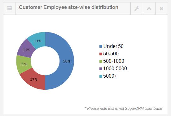 employee size