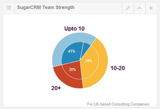 uk consultants team strength