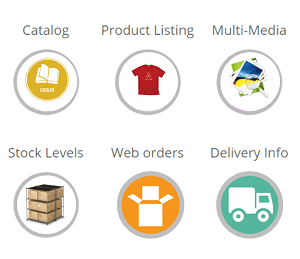 integration points sap big commerce integration