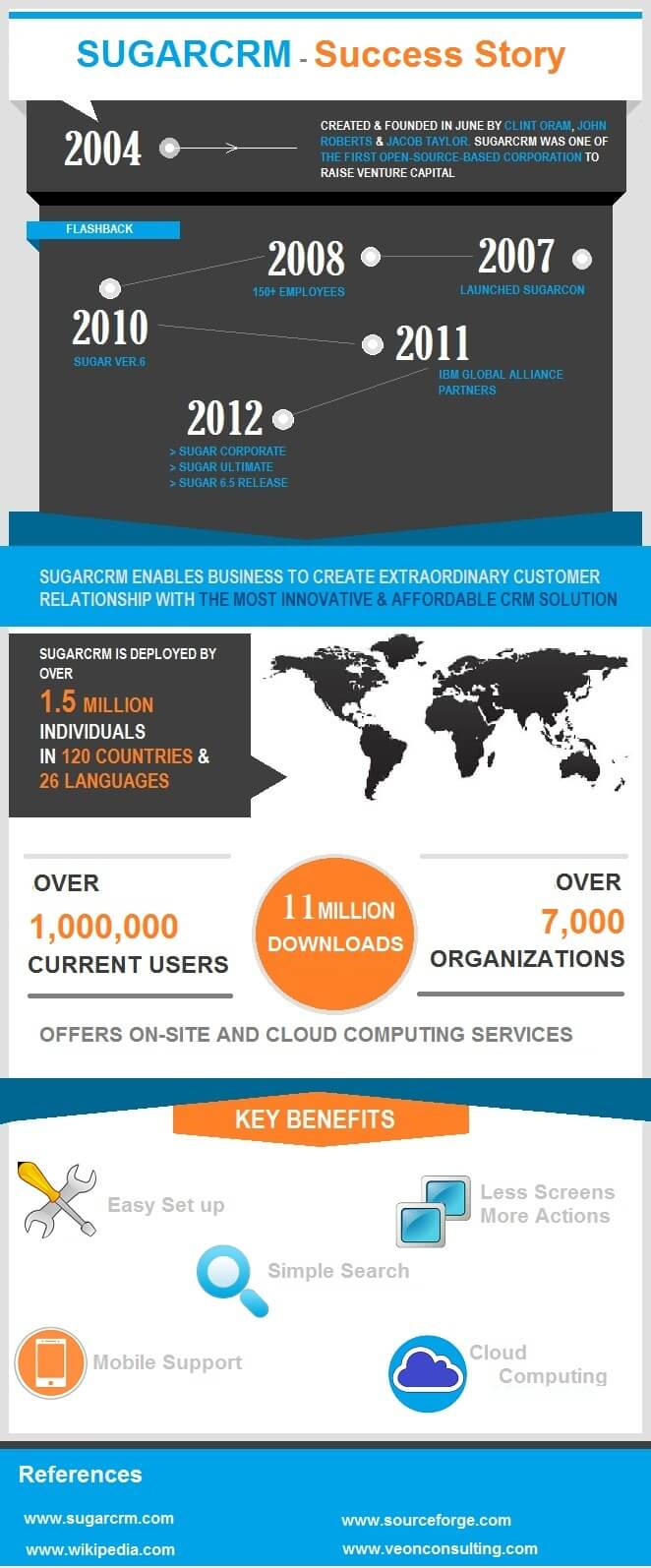 Info-graphics SugarCRM over the years - success story