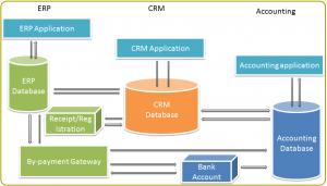 order management crm