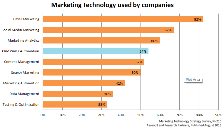 Marketing technology used by companies