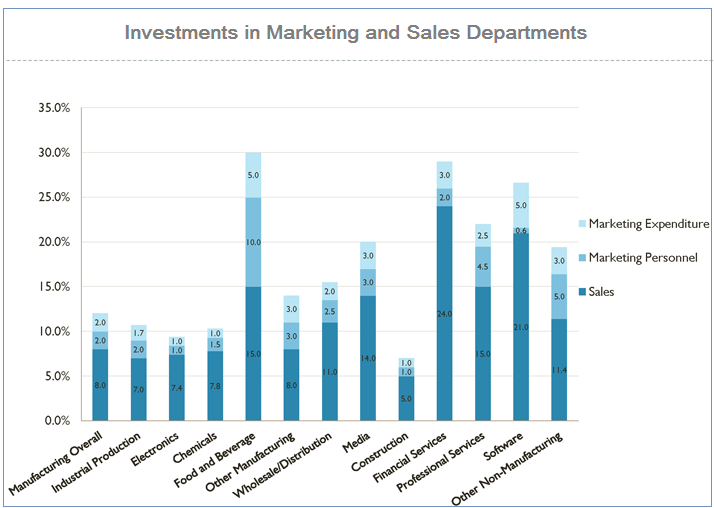 Investments in Marketing & Sales Team1