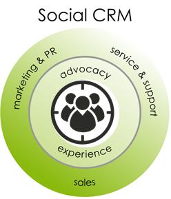 Social CRM chart