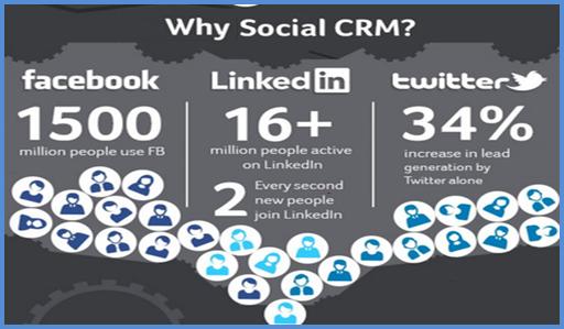 Why Social CRM