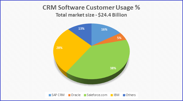 Salceforce vs other CRM