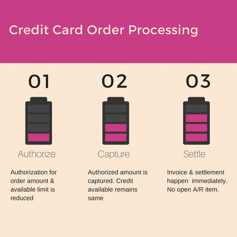 Credit Card Processing Steps in SAP