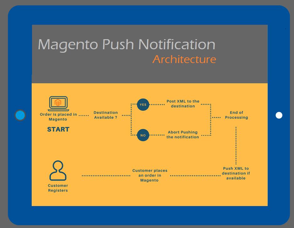 Architecture Banner Image Magento Push Notification - Architecture