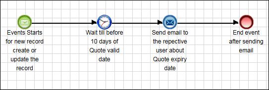 Process Definition Explanation