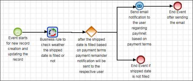 Workflow in SugarCRM