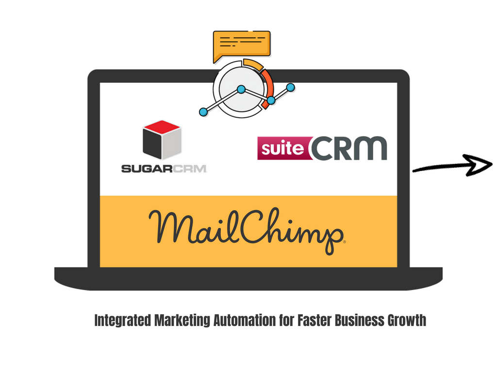 Integrated Marketing Automation for Faster Business Growth