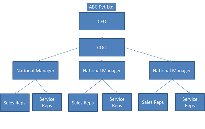 Screenshot of role Management hierarchy