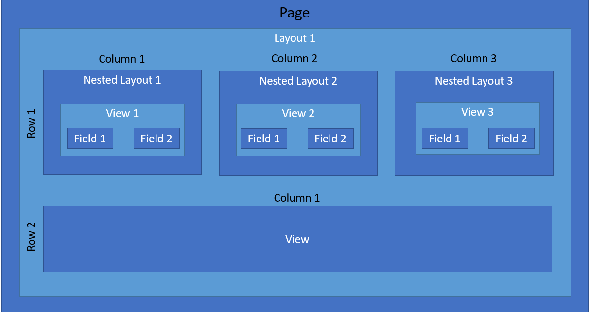 Layout sample structure in SugarCRM Sidecar
