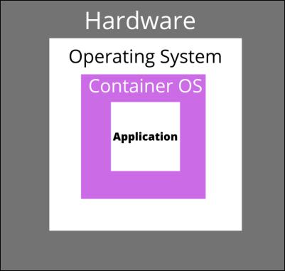 Docker container representation